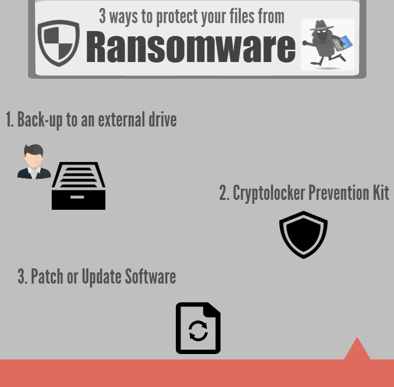 Ransomware infograph