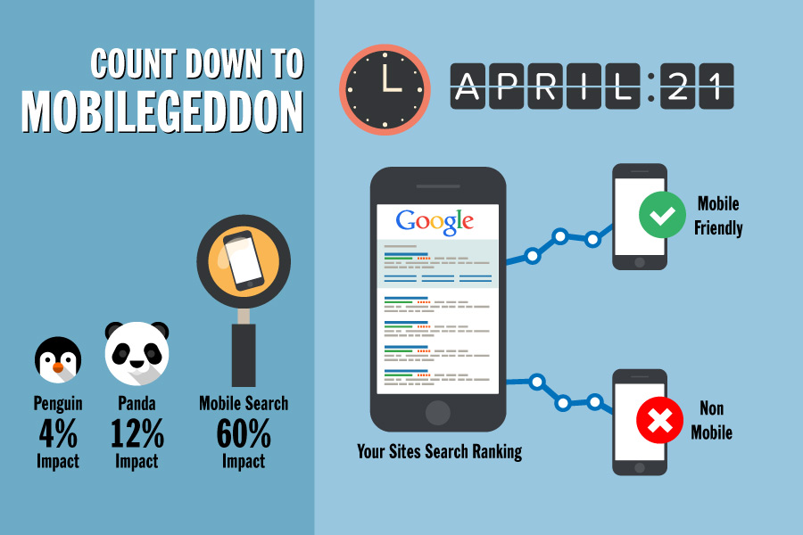 "Last Chance, ""Mobilegeddon"" is coming on April 21 – Are You Mobile Optimized?"